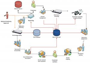 Dosimetry laboratory equipment